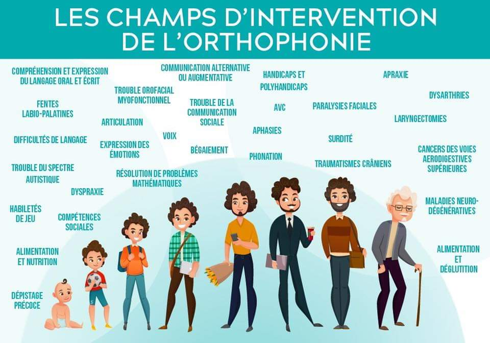 LES CHAMPS D'INTERVENTION DE L'ORTHOPHONIE – SORR